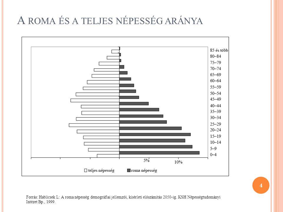 A ROMA ÉS A TELJES NÉPESSÉG ARÁNYA 4 Forrás: Hablicsek L: A roma népesség demográfiai jellemzői, kísérleti előszámítás 2050-ig. KSH Népességtudományi