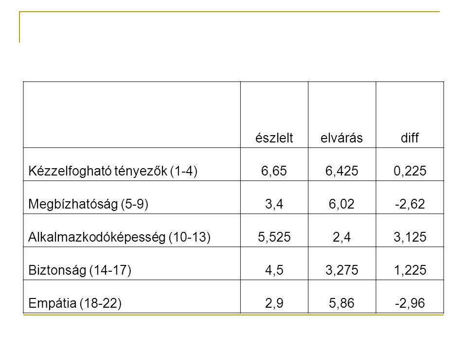 észleltelvárásdiff Kézzelfogható tényezők (1-4)6,656,4250,225 Megbízhatóság (5-9)3,46,02-2,62 Alkalmazkodóképesség (10-13)5,5252,43,125 Biztonság (14-17)4,53,2751,225 Empátia (18-22)2,95,86-2,96