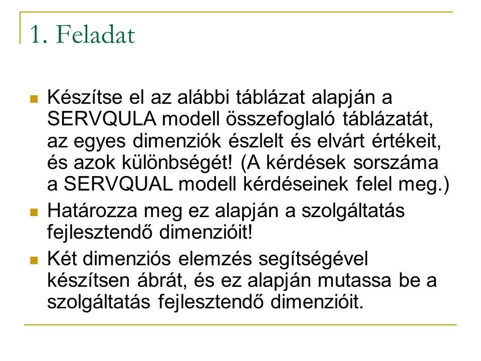 1. Feladat Készítse el az alábbi táblázat alapján a SERVQULA modell összefoglaló táblázatát, az egyes dimenziók észlelt és elvárt értékeit, és azok kü