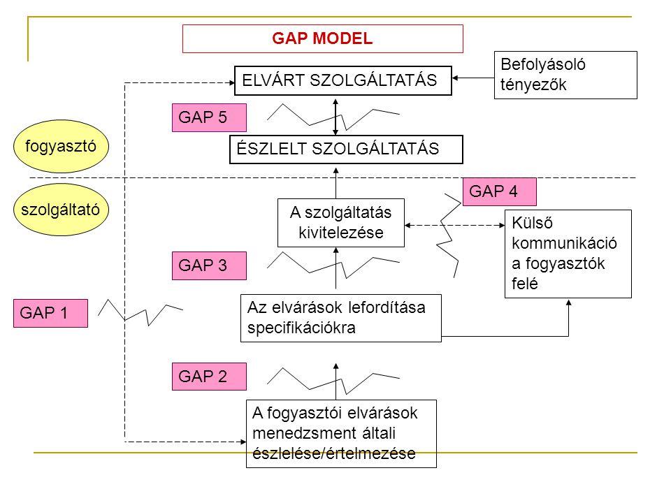 ELVÁRT SZOLGÁLTATÁS ÉSZLELT SZOLGÁLTATÁS GAP 5 A szolgáltatás kivitelezése Külső kommunikáció a fogyasztók felé Az elvárások lefordítása specifikációkra A fogyasztói elvárások menedzsment általi észlelése/értelmezése GAP 3 GAP 2 GAP 4 GAP 1 fogyasztó szolgáltató Befolyásoló tényezők GAP MODEL