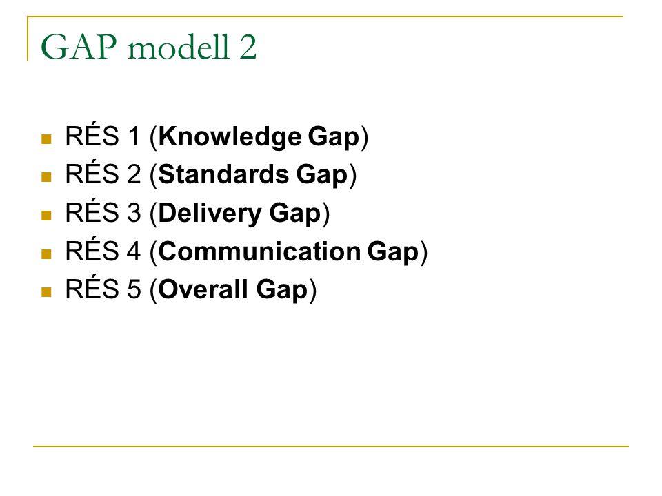 GAP modell 2 RÉS 1 (Knowledge Gap) RÉS 2 (Standards Gap) RÉS 3 (Delivery Gap) RÉS 4 (Communication Gap) RÉS 5 (Overall Gap)