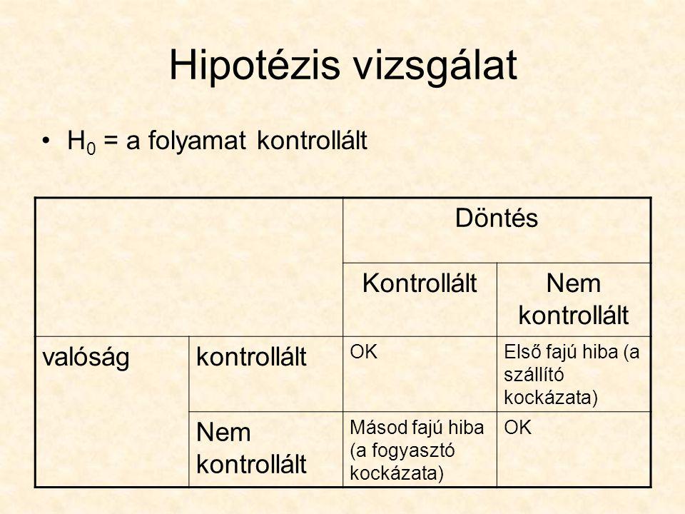 Hipotézis vizsgálat H 0 = a folyamat kontrollált Döntés KontrolláltNem kontrollált valóságkontrollált OKElső fajú hiba (a szállító kockázata) Nem kont