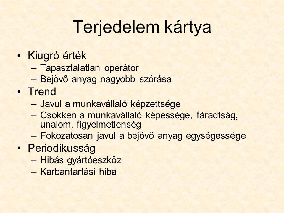 Terjedelem kártya Kiugró érték –Tapasztalatlan operátor –Bejövő anyag nagyobb szórása Trend –Javul a munkavállaló képzettsége –Csökken a munkavállaló