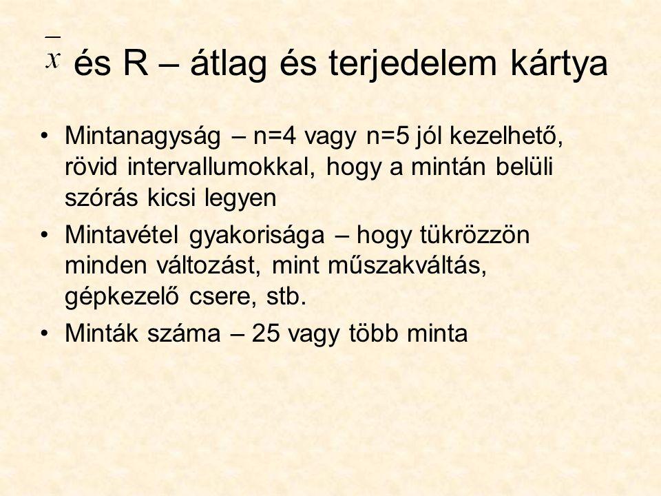 és R – átlag és terjedelem kártya Mintanagyság – n=4 vagy n=5 jól kezelhető, rövid intervallumokkal, hogy a mintán belüli szórás kicsi legyen Mintavét