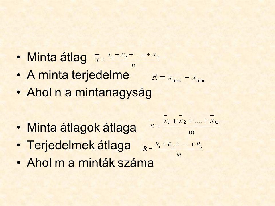 Minta átlag A minta terjedelme Ahol n a mintanagyság Minta átlagok átlaga Terjedelmek átlaga Ahol m a minták száma
