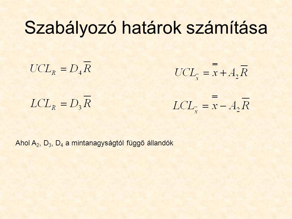 Szabályozó határok számítása Ahol A 2, D 3, D 4 a mintanagyságtól függő állandók