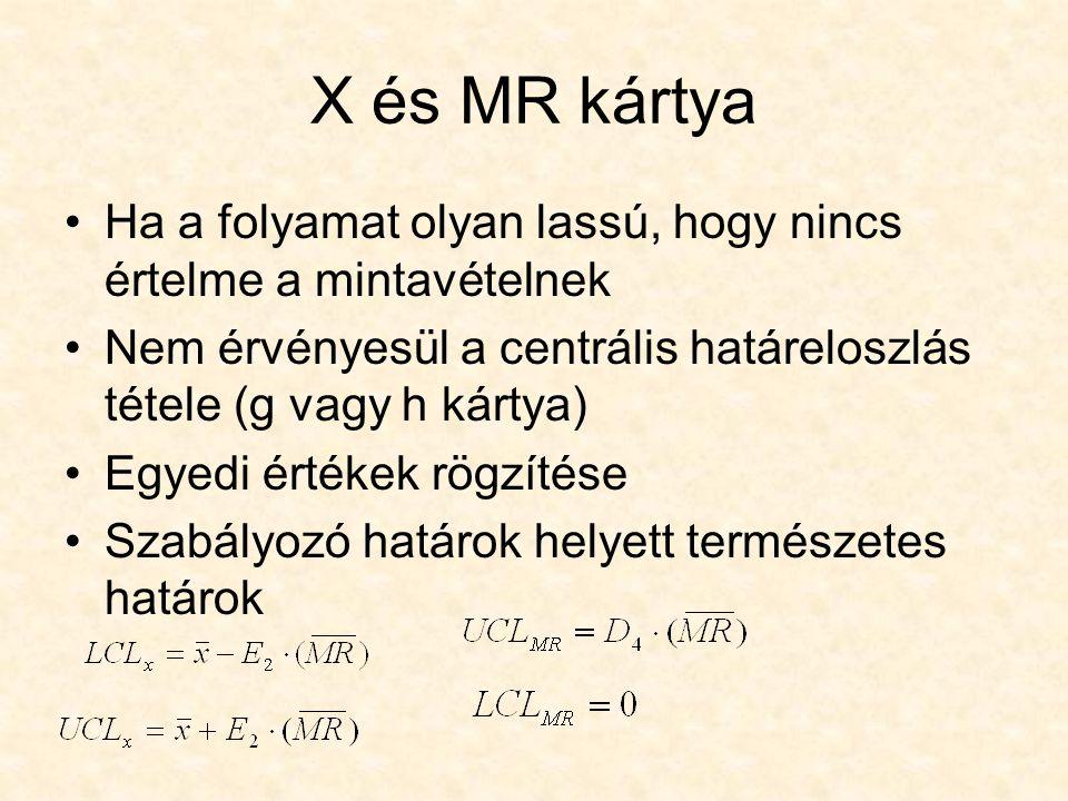 X és MR kártya Ha a folyamat olyan lassú, hogy nincs értelme a mintavételnek Nem érvényesül a centrális határeloszlás tétele (g vagy h kártya) Egyedi