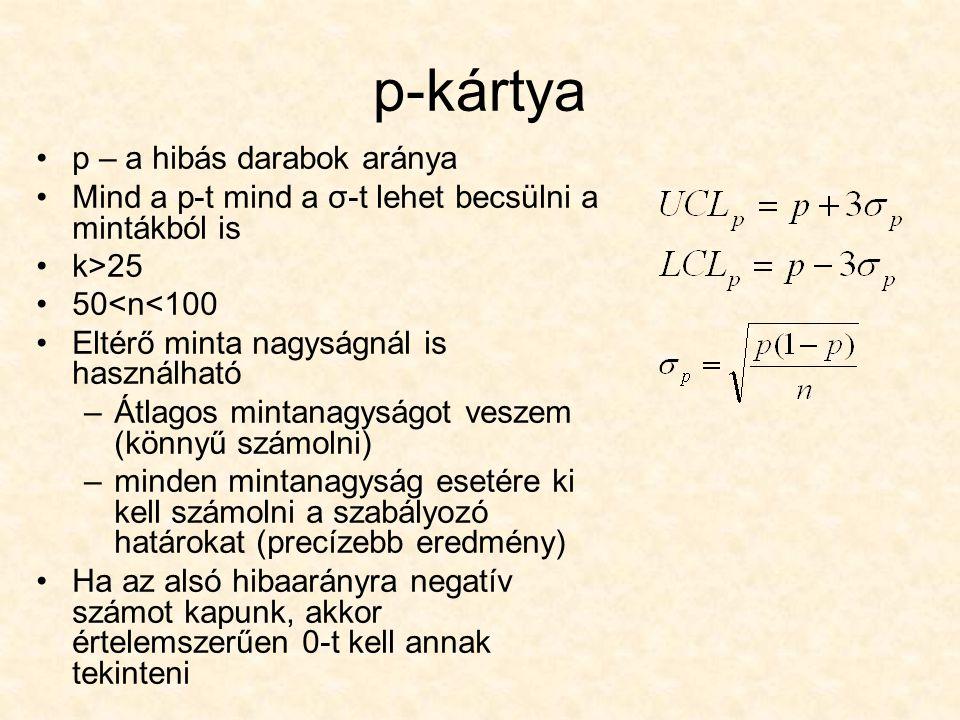 p-kártya p – a hibás darabok aránya Mind a p-t mind a σ-t lehet becsülni a mintákból is k>25 50<n<100 Eltérő minta nagyságnál is használható –Átlagos