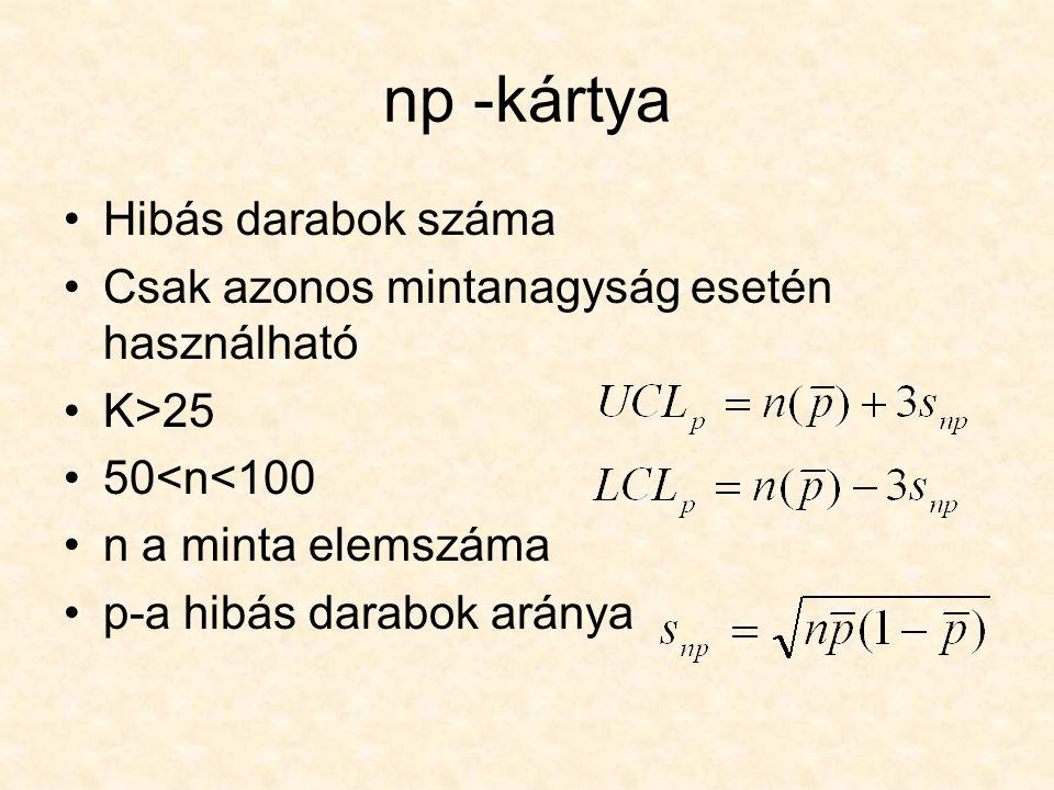 np -kártya Hibás darabok száma Csak azonos mintanagyság esetén használható K>25 50<n<100 n a minta elemszáma p-a hibás darabok aránya