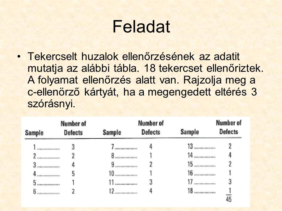Feladat Tekercselt huzalok ellenőrzésének az adatit mutatja az alábbi tábla. 18 tekercset ellenőriztek. A folyamat ellenőrzés alatt van. Rajzolja meg
