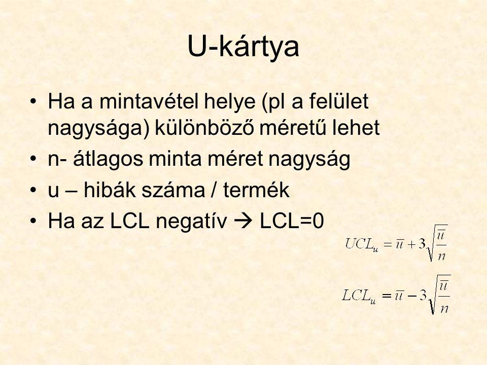 U-kártya Ha a mintavétel helye (pl a felület nagysága) különböző méretű lehet n- átlagos minta méret nagyság u – hibák száma / termék Ha az LCL negatí