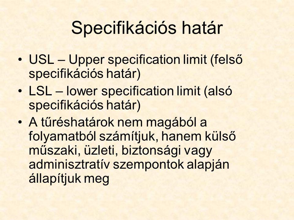 Specifikációs határ USL – Upper specification limit (felső specifikációs határ) LSL – lower specification limit (alsó specifikációs határ) A tűréshatá
