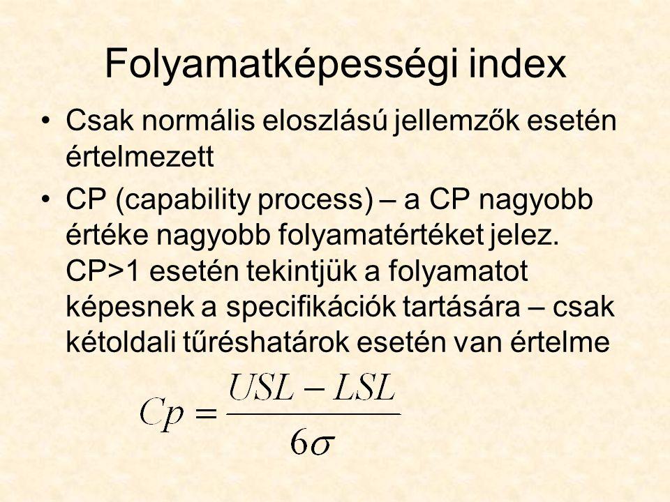 Folyamatképességi index Csak normális eloszlású jellemzők esetén értelmezett CP (capability process) – a CP nagyobb értéke nagyobb folyamatértéket jel