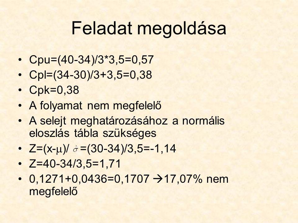 Feladat megoldása Cpu=(40-34)/3*3,5=0,57 Cpl=(34-30)/3+3,5=0,38 Cpk=0,38 A folyamat nem megfelelő A selejt meghatározásához a normális eloszlás tábla