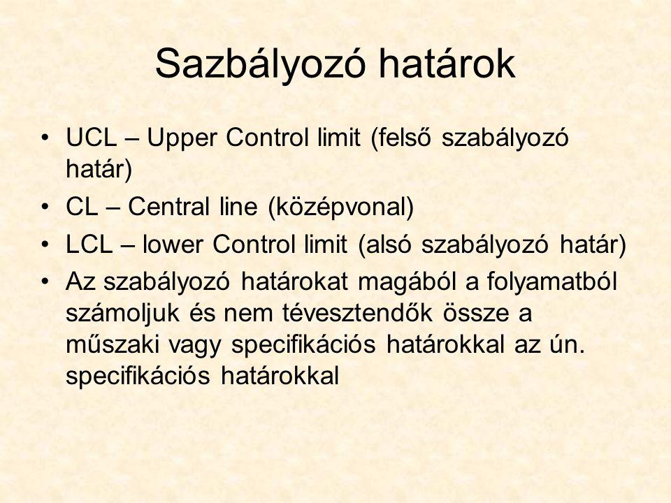 Sazbályozó határok UCL – Upper Control limit (felső szabályozó határ) CL – Central line (középvonal) LCL – lower Control limit (alsó szabályozó határ)