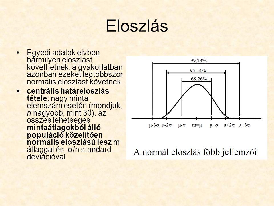Normális eloszlást követő adatok –99,73%-kal az m± 3 σ –95,44%-a az m± 2 σ –68,26%-a az m± 1 σ határok között helyezkedik el Ha valamennyi mért adatunk az m± 3 σ között helyezkedik el, akkor szabályozottnak tekintjük.