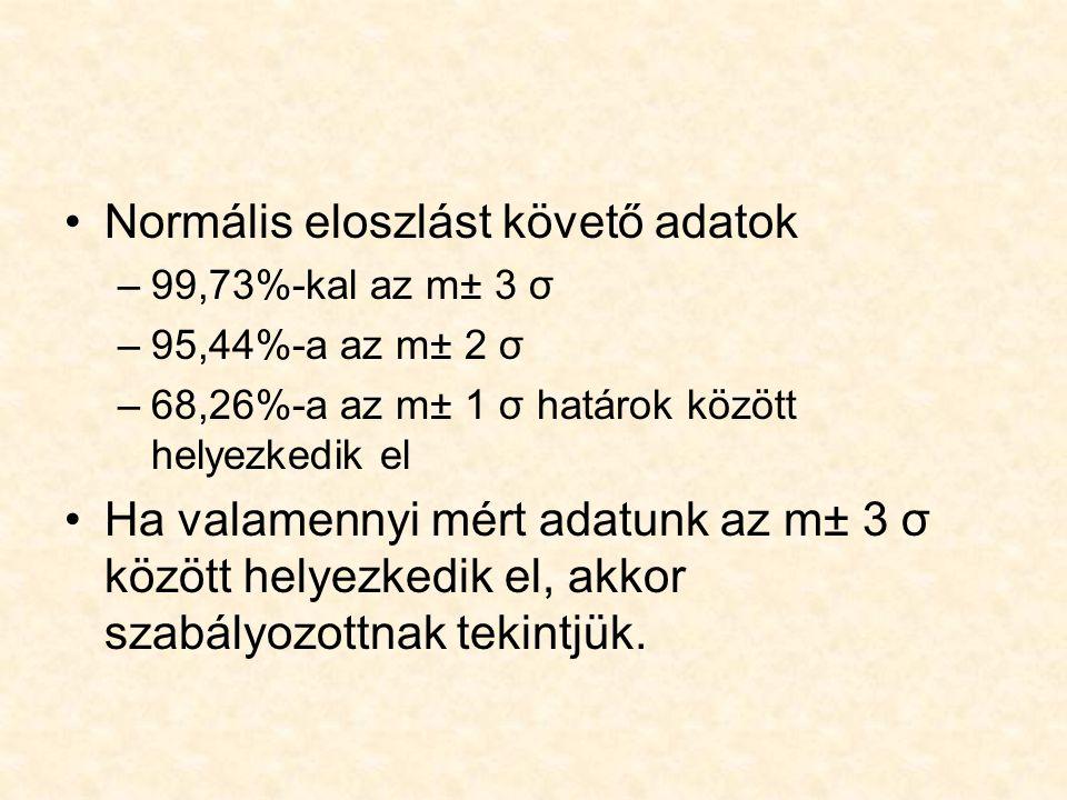 Normális eloszlást követő adatok –99,73%-kal az m± 3 σ –95,44%-a az m± 2 σ –68,26%-a az m± 1 σ határok között helyezkedik el Ha valamennyi mért adatun