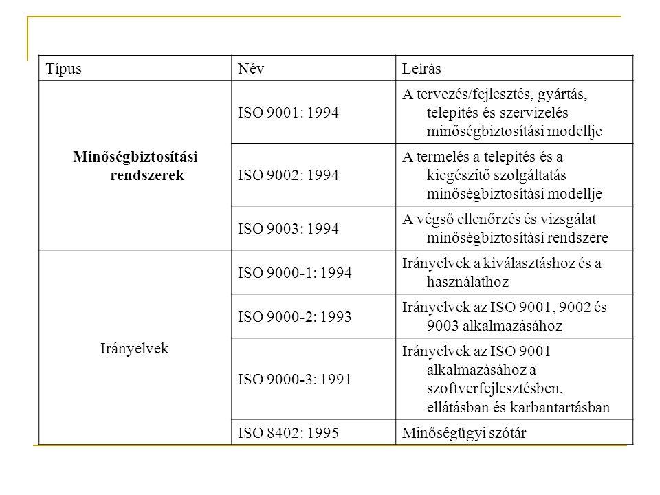 TípusNévLeírás Minőségbiztosítási rendszerek ISO 9001: 1994 A tervezés/fejlesztés, gyártás, telepítés és szervizelés minőségbiztosítási modellje ISO 9