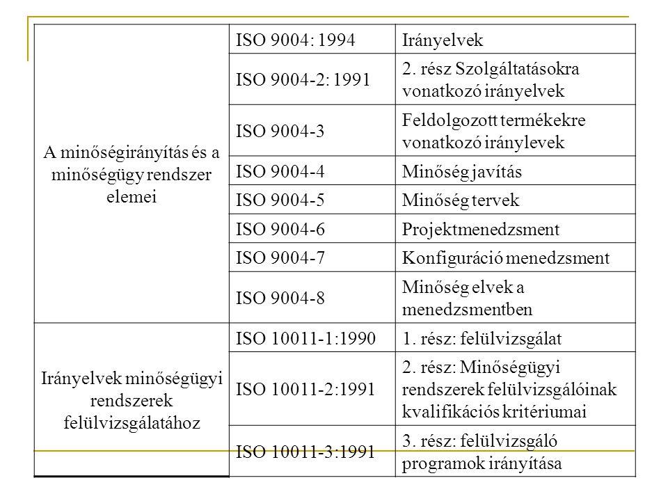 A minőségirányítás és a minőségügy rendszer elemei ISO 9004: 1994 Irányelvek ISO 9004-2: 1991 2. rész Szolgáltatásokra vonatkozó irányelvek ISO 9004-3