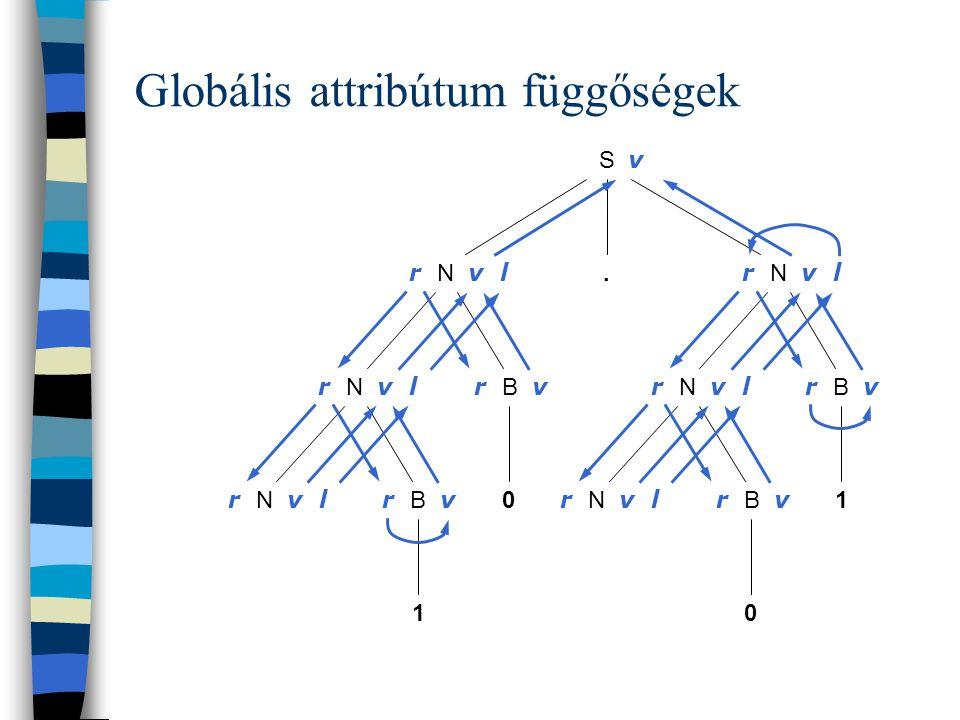 Lokális attribútum függőségek. S v 0 01 1 r N v l r B v