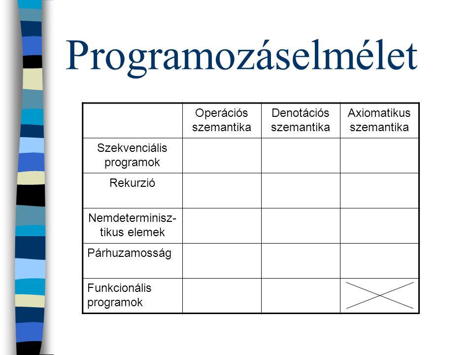 Programozáselmélet n Programmodellek n szekvenciális programok n rekurzív programok n nemdeterminisztikus elemek n párhuzamos programok n funkcionális