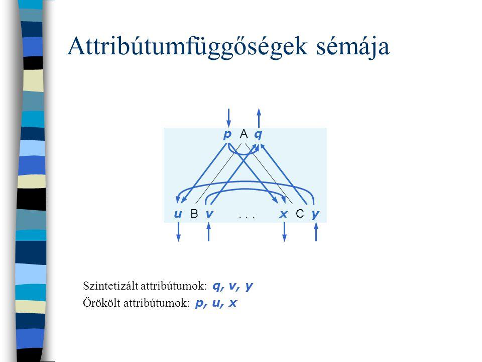 Egy mondat jelentésének meghatározása: A mondat szintaxisfájában szereplő nemterminálisok attribútumai annyi példányban szerepelnek, ahány példányban