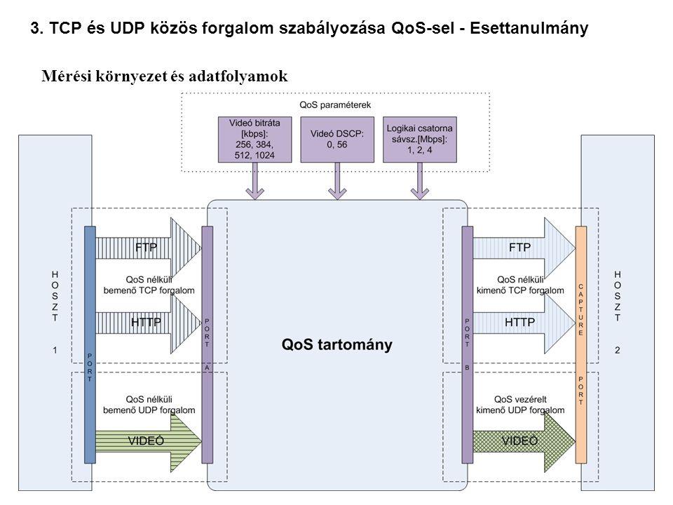 19 3. TCP és UDP közös forgalom szabályozása QoS-sel - Esettanulmány Mérési környezet és adatfolyamok