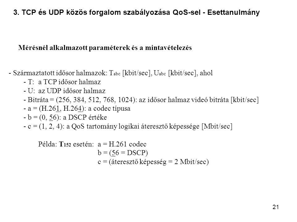 21 3. TCP és UDP közös forgalom szabályozása QoS-sel - Esettanulmány Mérésnél alkalmazott paraméterek és a mintavételezés - Származtatott idősor halma