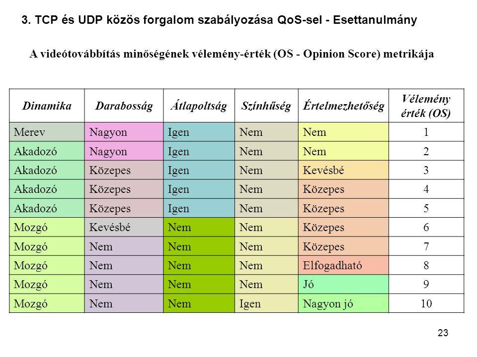 23 3. TCP és UDP közös forgalom szabályozása QoS-sel - Esettanulmány A videótovábbítás minőségének vélemény-érték (OS - Opinion Score) metrikája Dinam