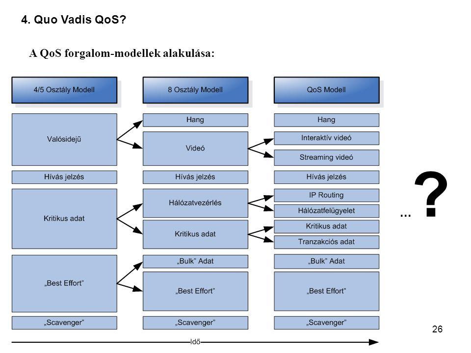 26 4. Quo Vadis QoS? A QoS forgalom-modellek alakulása:... ?