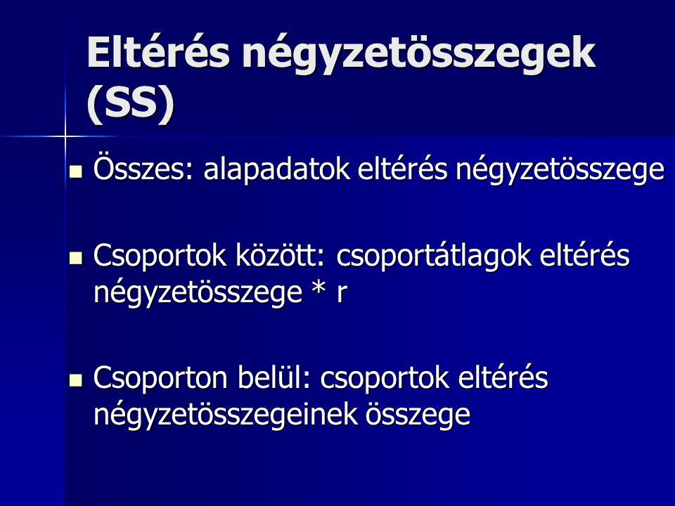 Eltérés négyzetösszegek (SS) Összes: alapadatok eltérés négyzetösszege Összes: alapadatok eltérés négyzetösszege Csoportok között: csoportátlagok elté