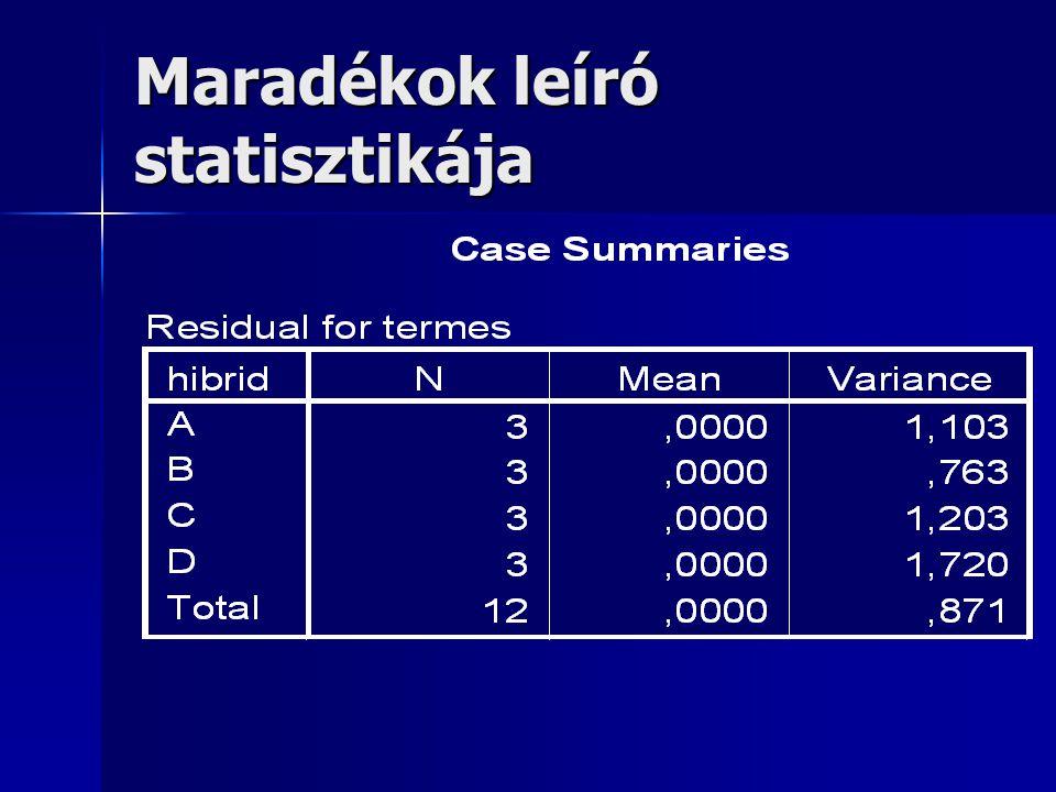 Maradékok leíró statisztikája