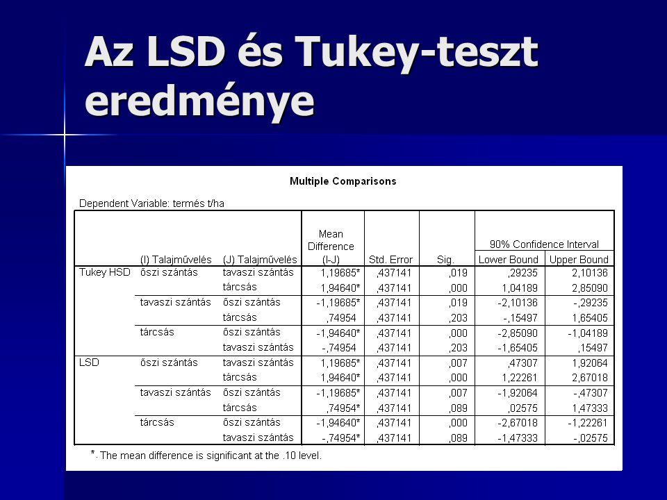 Az LSD és Tukey-teszt eredménye