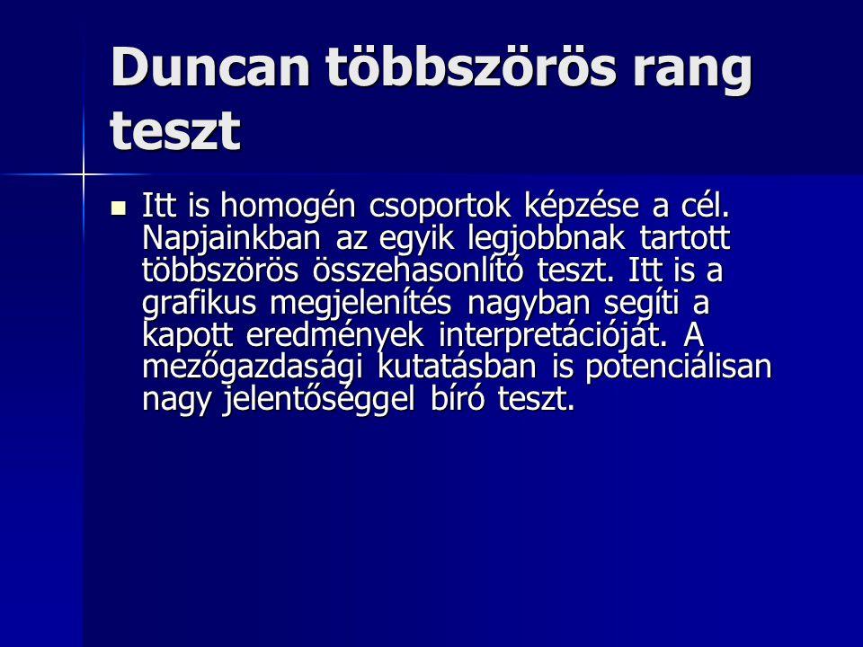 Duncan többszörös rang teszt Itt is homogén csoportok képzése a cél. Napjainkban az egyik legjobbnak tartott többszörös összehasonlító teszt. Itt is a