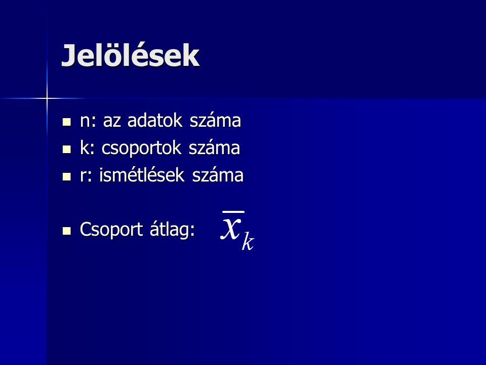 Szabadságfokok (df) Csoportok között: k-1 Csoportok között: k-1 Csoporton belül: n-k Csoporton belül: n-k Összes: n-1 Összes: n-1