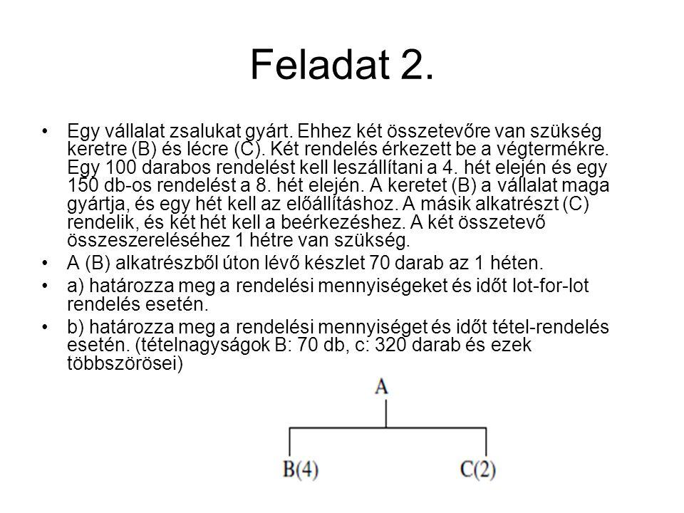 Feladat 2.Egy vállalat zsalukat gyárt. Ehhez két összetevőre van szükség keretre (B) és lécre (C).