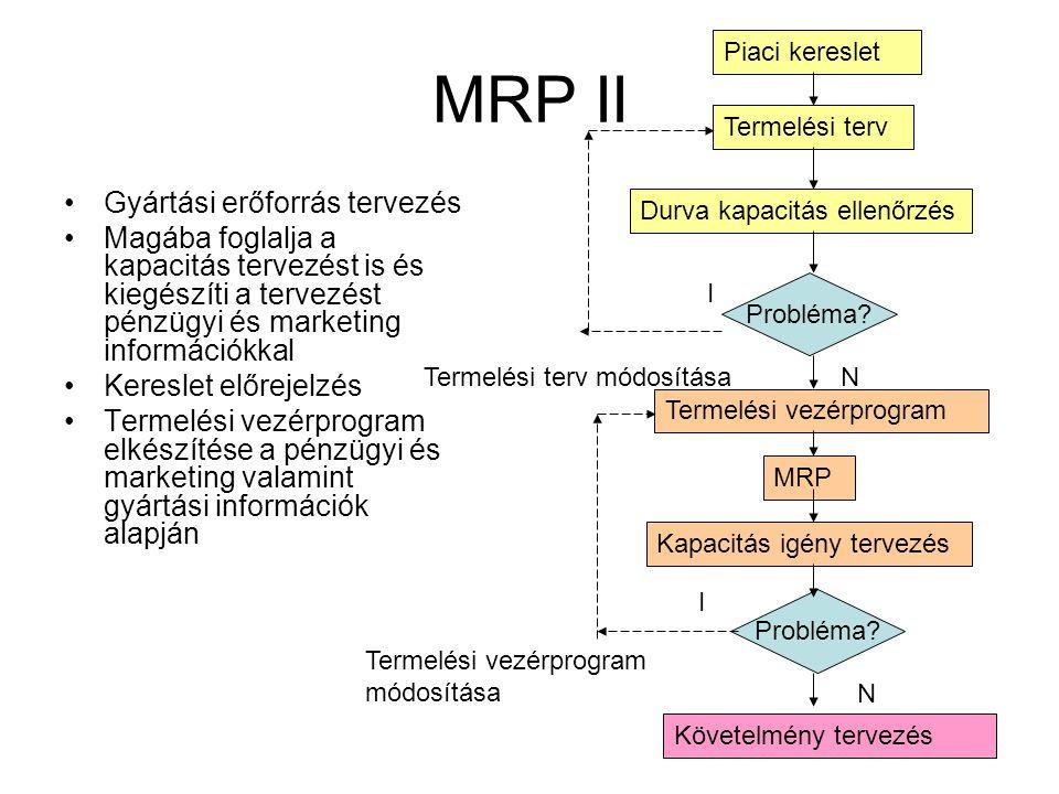 MRP II Gyártási erőforrás tervezés Magába foglalja a kapacitás tervezést is és kiegészíti a tervezést pénzügyi és marketing információkkal Kereslet előrejelzés Termelési vezérprogram elkészítése a pénzügyi és marketing valamint gyártási információk alapján Piaci kereslet Termelési terv Durva kapacitás ellenőrzés Probléma.