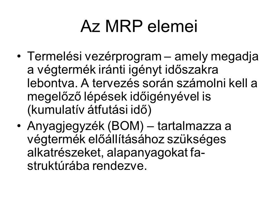 Az MRP elemei Termelési vezérprogram – amely megadja a végtermék iránti igényt időszakra lebontva.