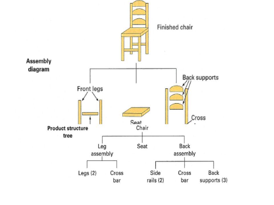 Lower-level coding: ha egy komponens több szinten is előfordul, akkor az adott alkatrész mindig a legalacsonyabb szinten jelenik meg Feladat: Határozza meg 6 darab X termék legyártásához szükséges anyagigényt!