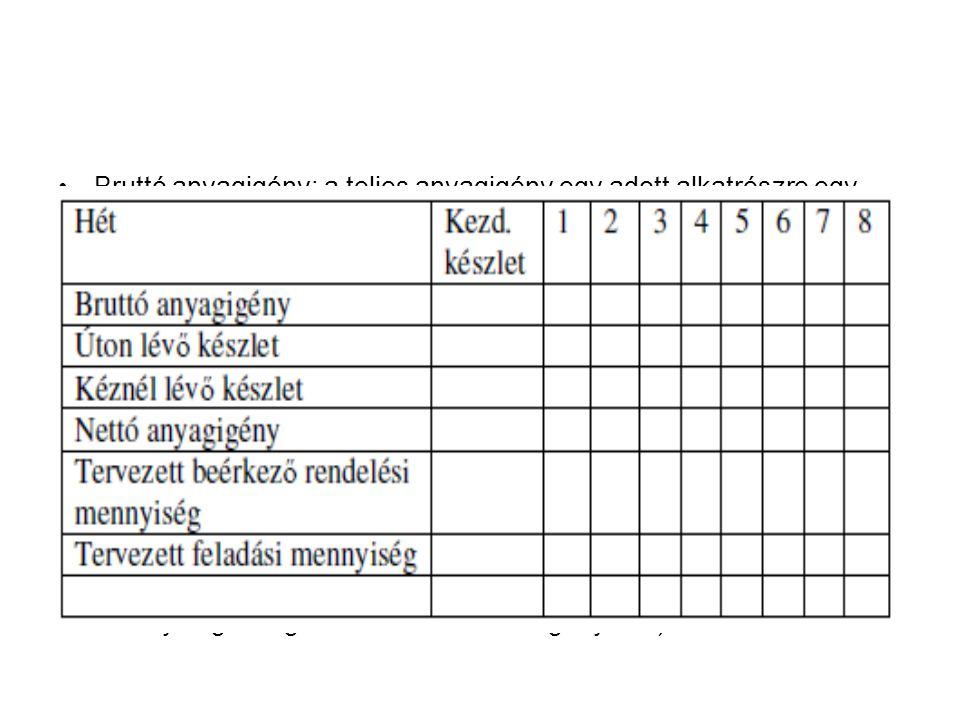 Bruttó anyagigény: a teljes anyagigény egy adott alkatrészre egy adott időszakban Úton lévő készlet (scheduled receipts): az adott időszak elejére várhatóan beérkező készletek Kéznél lévő készlet (inventory on hand): amely várhatóan elérhető lesz az adott időszak elején (az úton lévő készlet és az előző időszakból fennmaardt készlet) Nettó anyagigény (net requirements): a szükséges rendelési mennyiség az adott időszakban (a bruttó anyagigény – kéznél lévő készlet) Tervezett beérkező rendelési mennyiség (planned-order receipts): az adott időszak elejére beérkező megrendelés Tervezett feladási mennyiség: az a mennyiség, amelyet az adott időszakban meg kell rendelni (a tervezett beérkező rendelési mennyiség korrigálva a beérkezés időigényével)