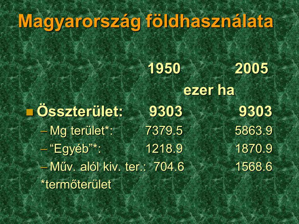 """Magyarország földhasználata 1950 2005 1950 2005 ezer ha ezer ha n Összterület: 9303 9303 –Mg terület*: 7379.55863.9 –""""Egyéb""""*:1218.91870.9 –Műv. alól"""