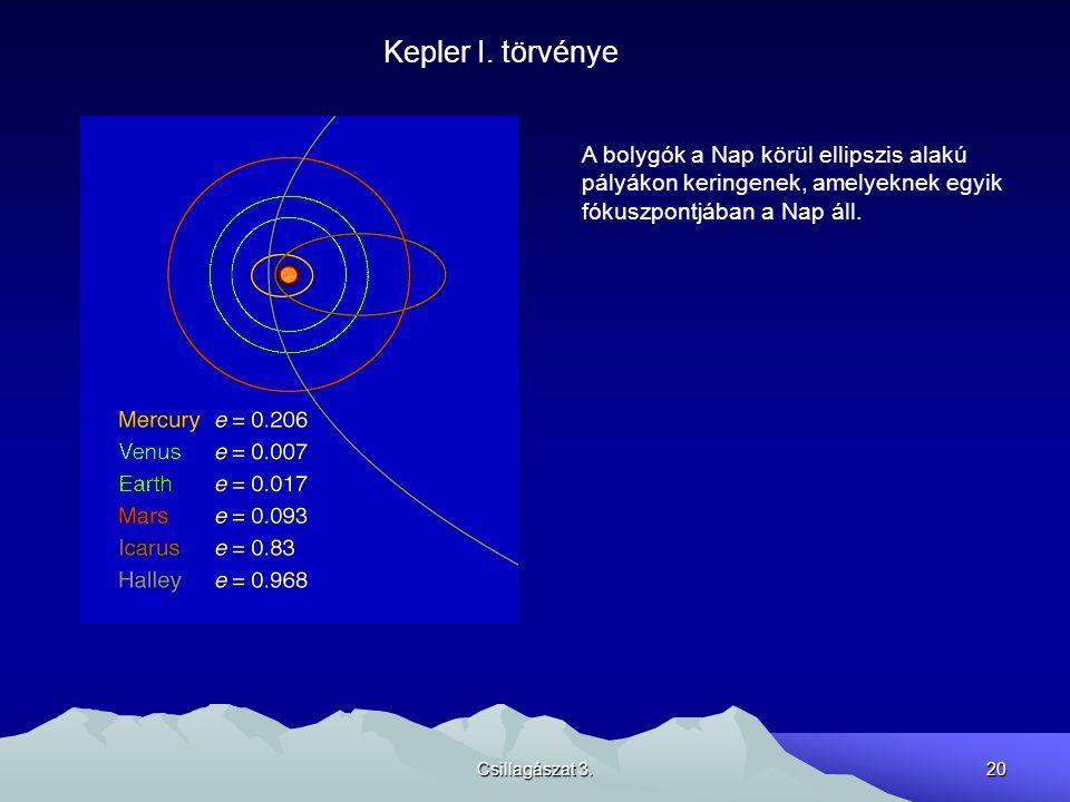 Csillagászat 3.20 Kepler I. törvénye A bolygók a Nap körül ellipszis alakú pályákon keringenek, amelyeknek egyik fókuszpontjában a Nap áll.