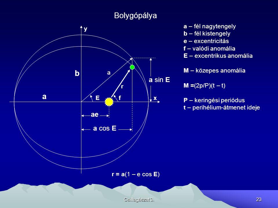 Csillagászat 3.23 Bolygópálya x a b ae a cos E r a Ef a sin E a – fél nagytengely b – fél kistengely e – excentricitás f – valódi anomália E – excentr