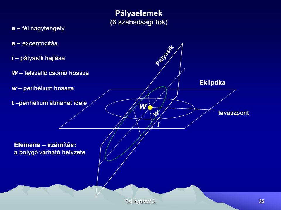 Csillagászat 3.25 Pályaelemek (6 szabadsági fok) Ekliptika tavaszpont i W Pályasík w a – fél nagytengely e – excentricitás i – pályasík hajlása W – fe