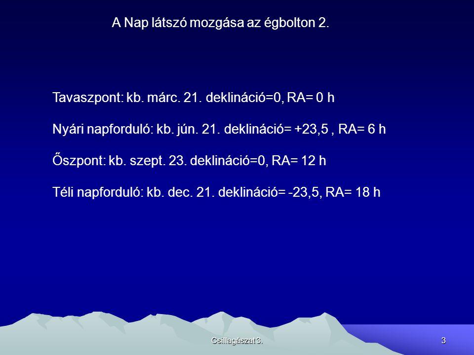 Csillagászat 3.3 A Nap látszó mozgása az égbolton 2. Tavaszpont: kb. márc. 21. deklináció=0, RA= 0 h Nyári napforduló: kb. jún. 21. deklináció= +23,5,