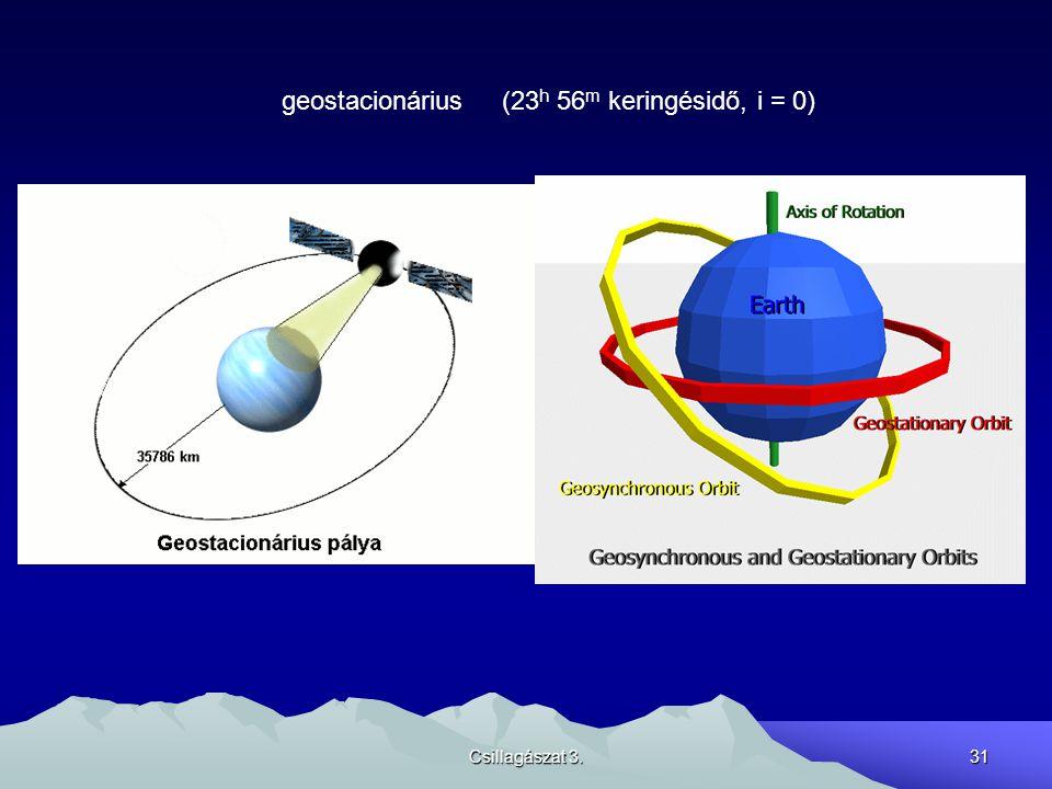 Csillagászat 3.31 geostacionárius (23 h 56 m keringésidő, i = 0)