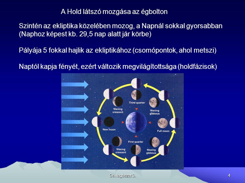 Csillagászat 3.15 Más csillagászati koordinátarendszerek: Ekliptikai: Ekliptikai szélesség =  az ekliptikától mérve, fokban Ekliptikai hosszúság = : az ekliptikán a tavaszponttól mérve, fokban, kelet felé Főleg a Naprendszer égitestjei (bolygók, kisbolygók, üstökösök) mozgásának vizsgálatánál használatos.