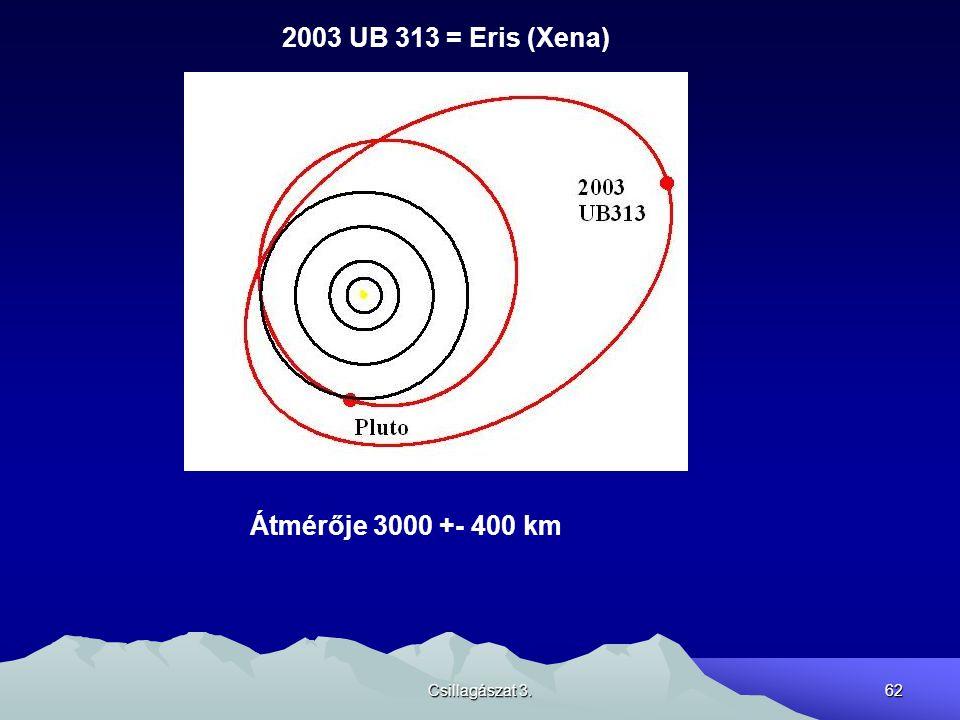 Csillagászat 3.62 2003 UB 313 = Eris (Xena) Átmérője 3000 +- 400 km