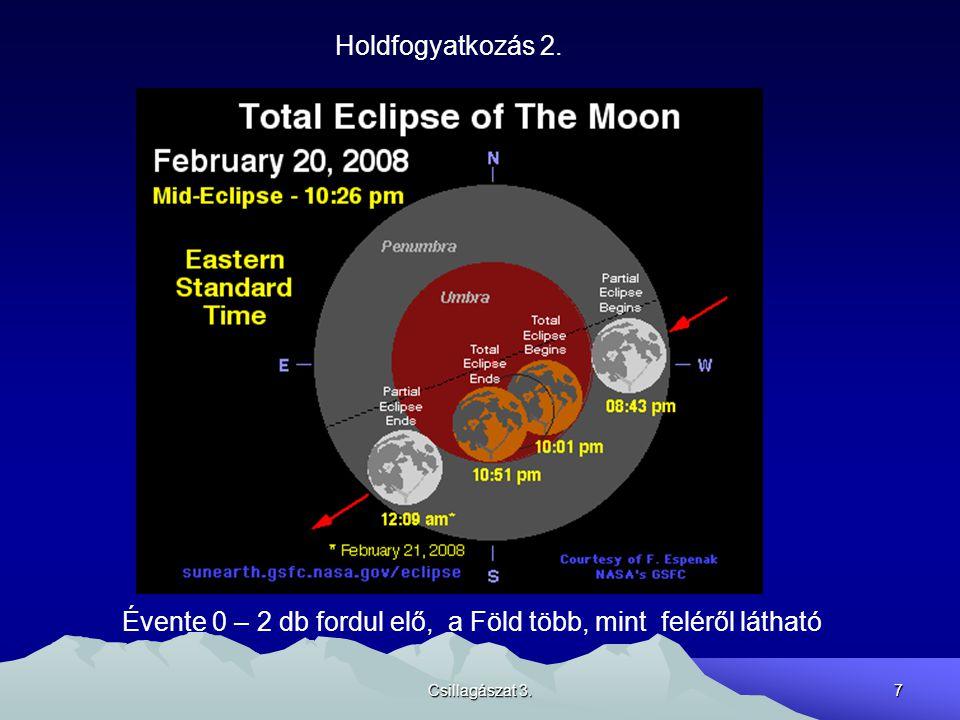 Csillagászat 3.7 Holdfogyatkozás 2. Évente 0 – 2 db fordul elő, a Föld több, mint feléről látható