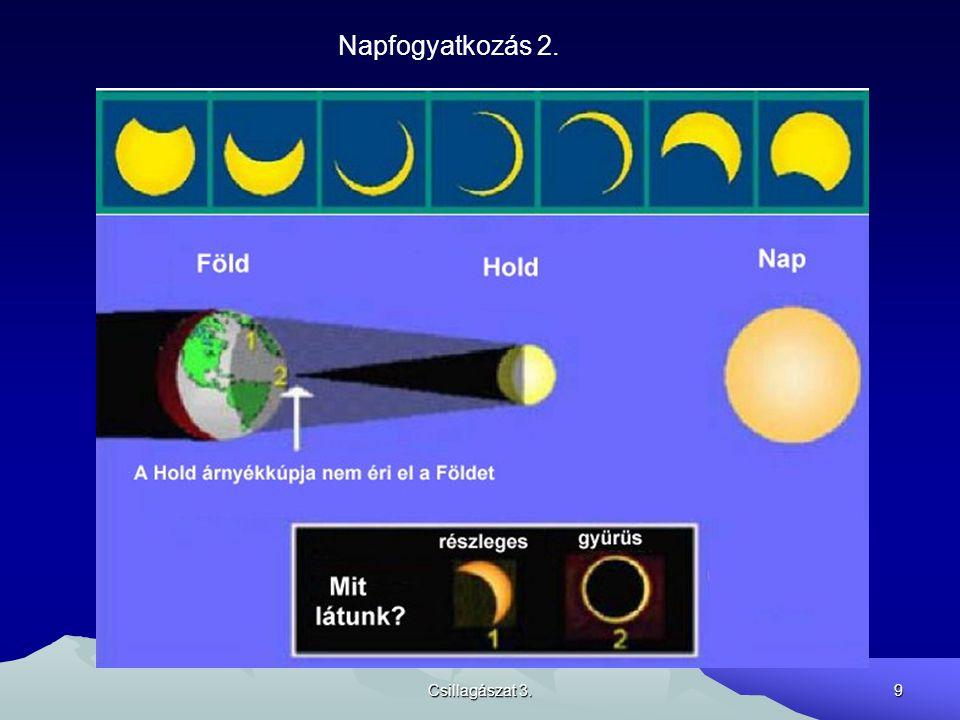 Csillagászat 3.30 Föld körüli pályák (műholdak) Az inklinációt az egyenlítő síkjától mérik A Föld lapultságának hatása: W és w változása Speciális pályák: geoszinkron (23 h 56 m keringésidő) napszinkron (W egy év alatt 360 fokot változik) Szökési sebesség: 2 1/2 körsebesség http://science.nasa.gov/Realtime/JTrack/3d/JTrack3D.html